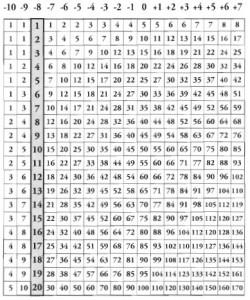 Table de résolution