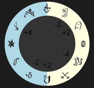 Roue Astrologique pour Rêve de DragonR